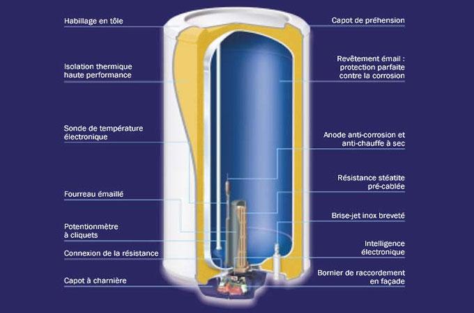 Le fonctionnement du chauffe-eau à gaz à accumulation.